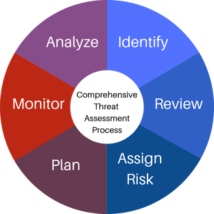 Comprehensive Threat Assessment Process